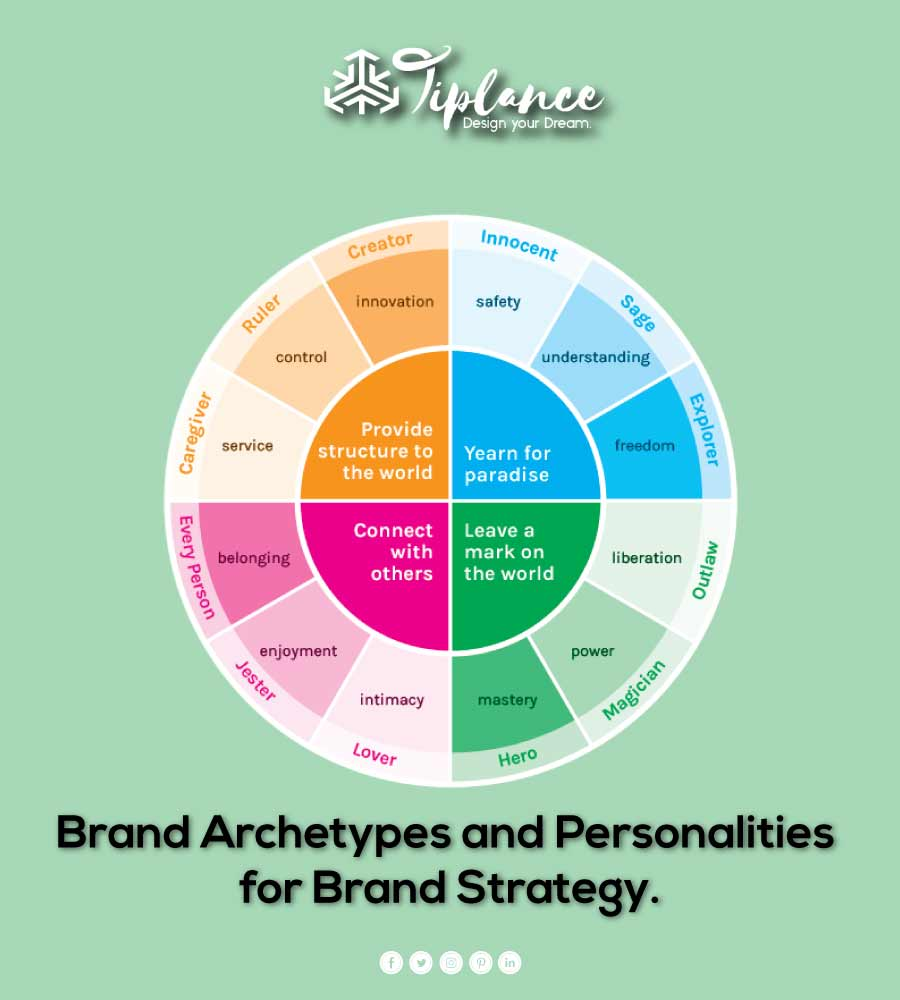 12 Brand archetypes wheel