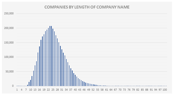 Furniture Company Name Length